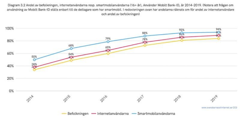 Statistik mobilt bank-id